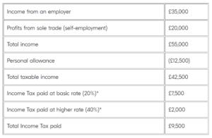 tax breakdown as a freelancer